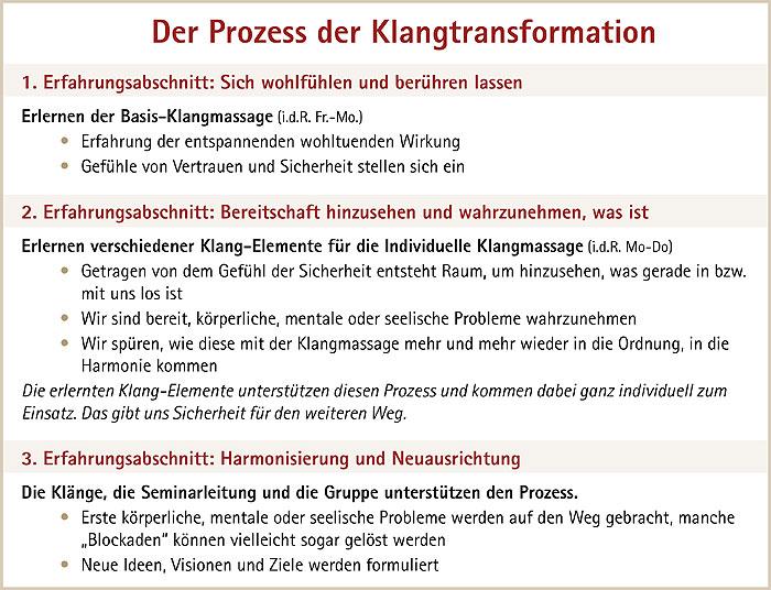 Klangtransformation